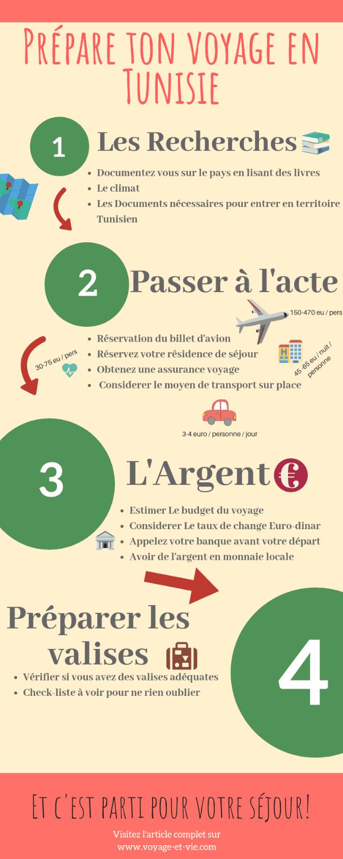 infographique Préparer voyage en tunisie